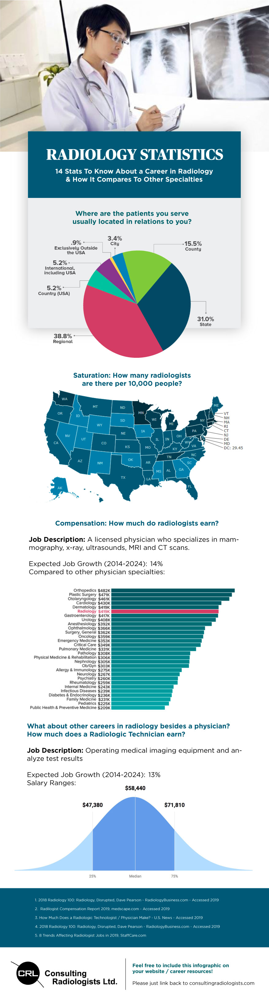 Radiology statistics / infographic / graphs for 2019 - 2020